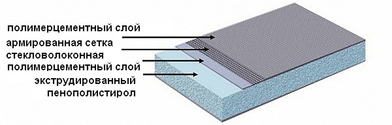 Панель Ruspanel RP 100XPS на основе экструдированного пенополистирола Styrofoam двухсторонняя 2500х600х100 мм
