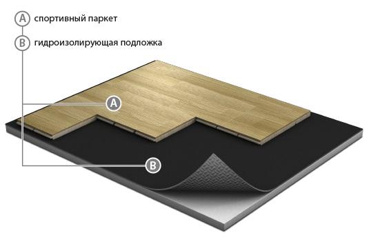 Паркетная доска Grabo Sport JumpAir Basic Дуб трехполосная лак 2550х190х18 мм